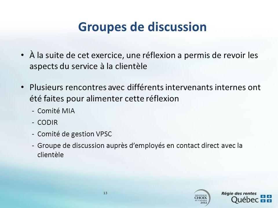 Groupes de discussion À la suite de cet exercice, une réflexion a permis de revoir les aspects du service à la clientèle Plusieurs rencontres avec dif