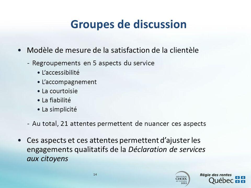 Groupes de discussion Modèle de mesure de la satisfaction de la clientèle -Regroupements en 5 aspects du service Laccessibilité Laccompagnement La cou