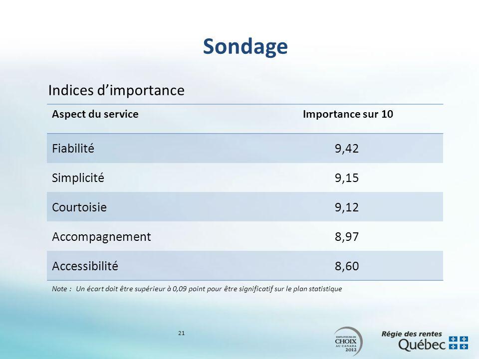 Sondage Indices dimportance Aspect du serviceImportance sur 10 Fiabilité9,42 Simplicité9,15 Courtoisie9,12 Accompagnement8,97 Accessibilité8,60 Note :