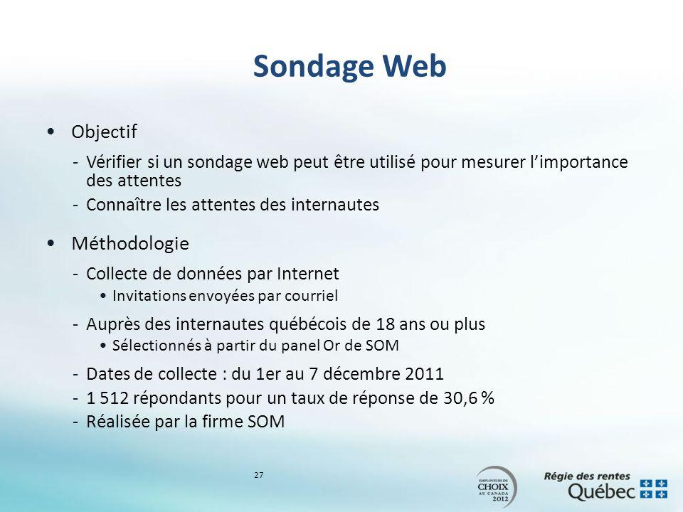 Sondage Web Objectif -Vérifier si un sondage web peut être utilisé pour mesurer limportance des attentes -Connaître les attentes des internautes Méthodologie -Collecte de données par Internet Invitations envoyées par courriel -Auprès des internautes québécois de 18 ans ou plus Sélectionnés à partir du panel Or de SOM -Dates de collecte : du 1er au 7 décembre 2011 -1 512 répondants pour un taux de réponse de 30,6 % -Réalisée par la firme SOM 27