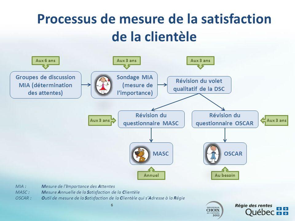 Groupes de discussion MIA (détermination des attentes) Sondage MIA (mesure de limportance) Révision du volet qualitatif de la DSC Révision du questionnaire MASC Révision du questionnaire OSCAR MASCOSCAR MIA :Mesure de lImportance des Attentes MASC : Mesure Annuelle de la Satisfaction de la Clientèle OSCAR : Outil de mesure de la Satisfaction de la Clientèle qui sAdresse à la Régie Au besoin Aux 6 ansAux 3 ans Annuel Aux 3 ans Processus de mesure de la satisfaction de la clientèle 6