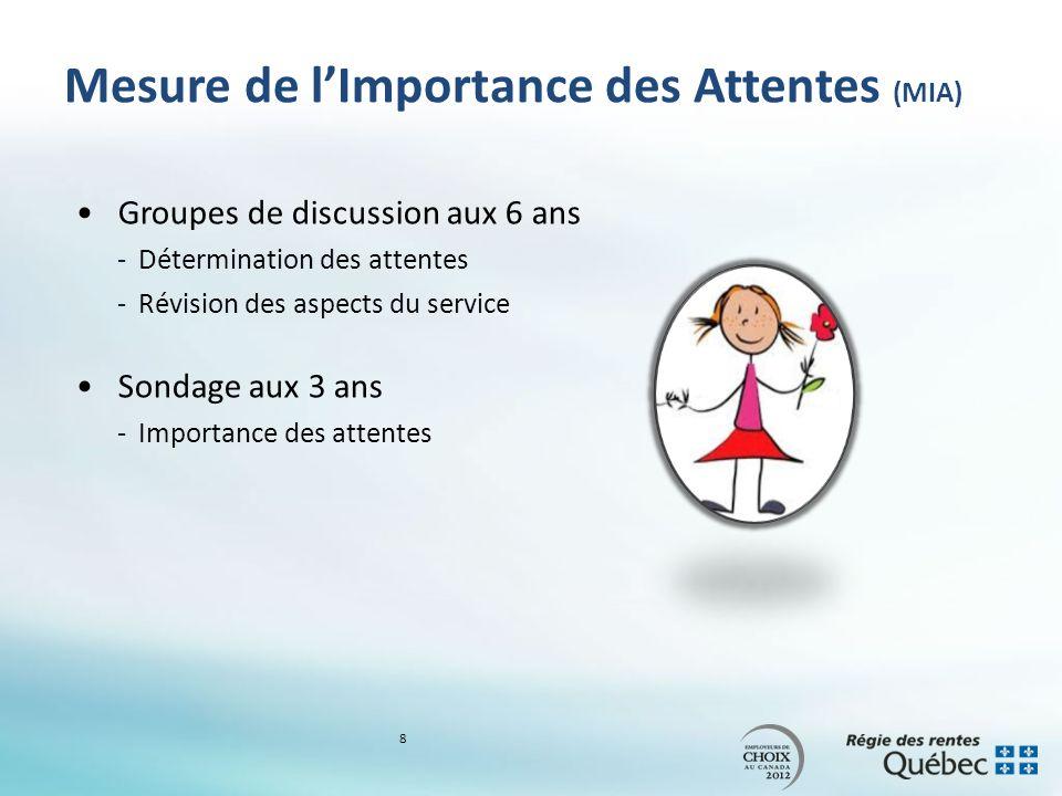 Mesure de lImportance des Attentes (MIA) Groupes de discussion aux 6 ans -Détermination des attentes -Révision des aspects du service Sondage aux 3 ans -Importance des attentes 8
