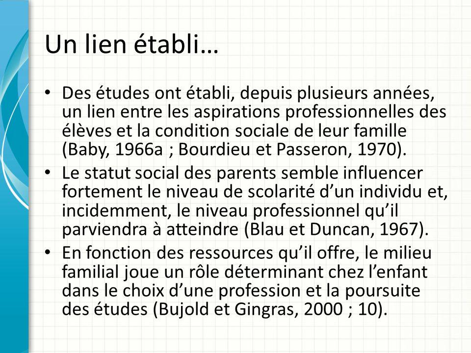 Un lien établi… Des études ont établi, depuis plusieurs années, un lien entre les aspirations professionnelles des élèves et la condition sociale de leur famille (Baby, 1966a ; Bourdieu et Passeron, 1970).