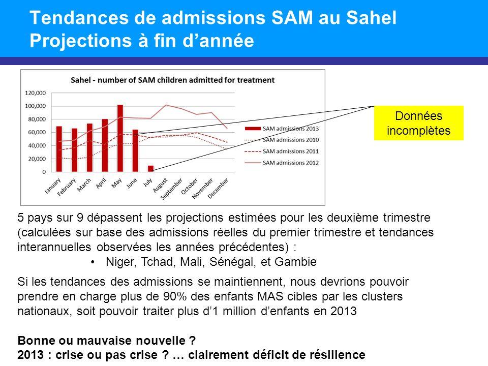 Tendances de admissions SAM au Sahel Projections à fin dannée Données incomplètes 5 pays sur 9 dépassent les projections estimées pour les deuxième trimestre (calculées sur base des admissions réelles du premier trimestre et tendances interannuelles observées les années précédentes) : Niger, Tchad, Mali, Sénégal, et Gambie Si les tendances des admissions se maintiennent, nous devrions pouvoir prendre en charge plus de 90% des enfants MAS cibles par les clusters nationaux, soit pouvoir traiter plus d1 million denfants en 2013 Bonne ou mauvaise nouvelle .