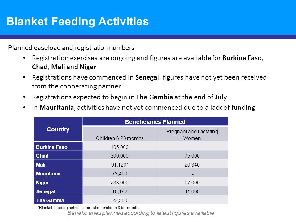 Blanket Feeding Activities Achievements to date Most countries with blanket feeding activities have completed trainings for implementing and cooperating partners (ongoing in The Gambia) All countries have finalized or are in the process of finalizing Field Level Agreements (FLAs) with partners Challenges faced Late arrival of commodities in Burkina Faso, Chad and Senegal; logistical constraints due to the rainy season specifically in Chad and Senegal Commodity shortfalls expected in Burkina Faso, Mali and Senegal Funding constraints in Mauritania Ongoing security situation in Mali Limited capacity of partners Data collection/M&E plans Post distribution monitoring (PDM) is planned in Burkina Faso, Chad, Mali and Niger Taking lessons learned from M&E of 2012 Sahel BSF activities