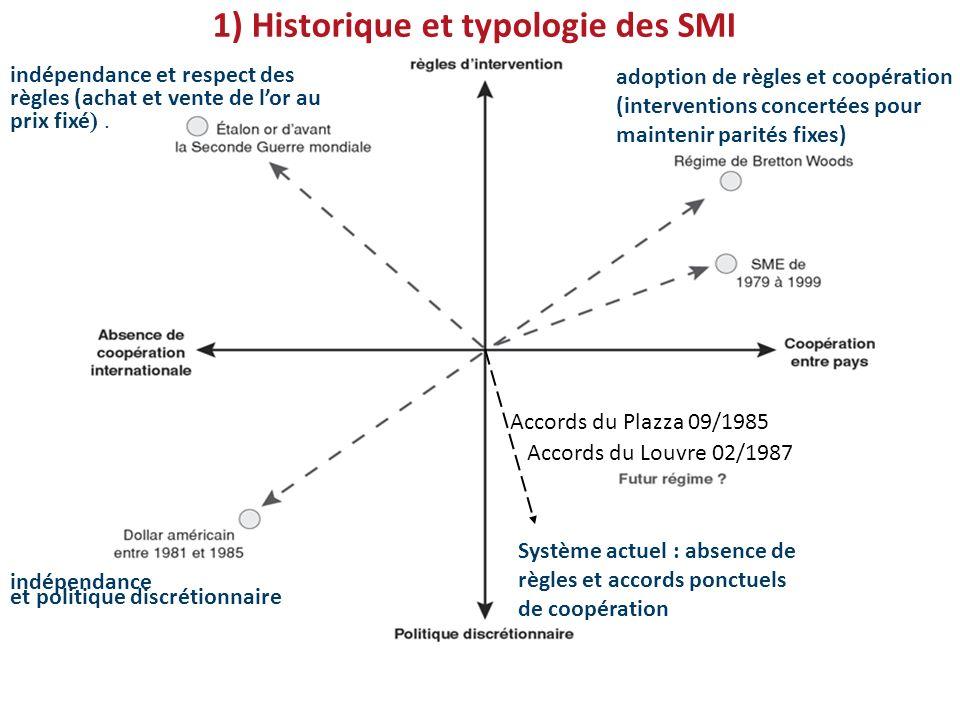 1) Historique et typologie des SMI indépendance et respect des règles (achat et vente de lor au prix fixé ).