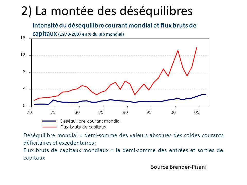 2) La montée des déséquilibres 0 4 8 12 16 7075808590950005 Flux bruts de capitaux Déséquilibre courant mondial Déséquilibre mondial = demi-somme des valeurs absolues des soldes courants déficitaires et excédentaires ; Flux bruts de capitaux mondiaux = la demi-somme des entrées et sorties de capitaux Source Brender-Pisani Intensité du déséquilibre courant mondial et flux bruts de capitaux (1970-2007 en % du pib mondial)
