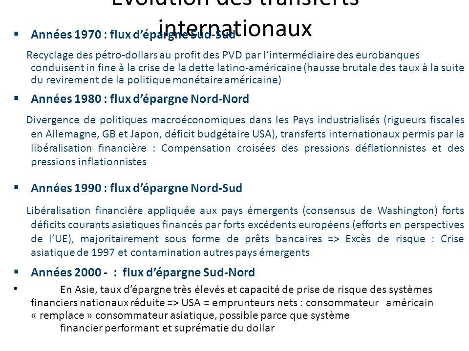 Evolution des transferts internationaux Années 1970 : flux dépargne Sud-Sud Recyclage des pétro-dollars au profit des PVD par lintermédiaire des eurob