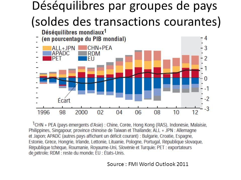 Déséquilibres par groupes de pays (soldes des transactions courantes) Source : FMI World Outlook 2011