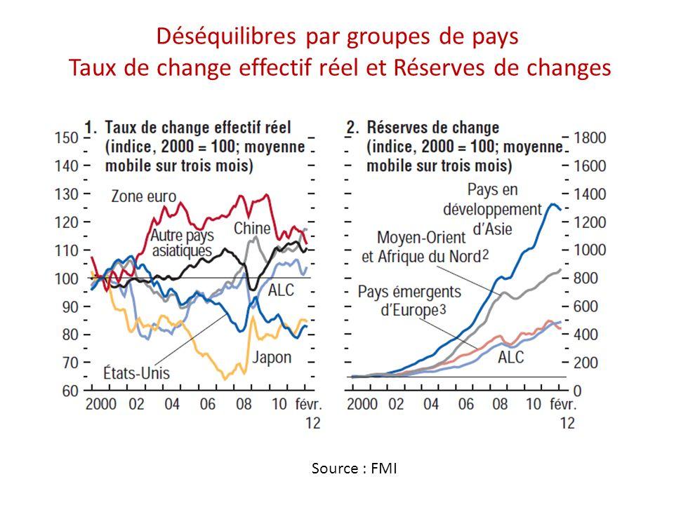 Déséquilibres par groupes de pays Taux de change effectif réel et Réserves de changes Source : FMI