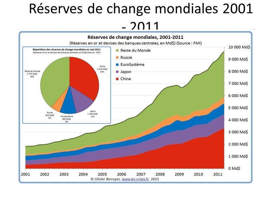 Réserves de change mondiales 2001 - 2011