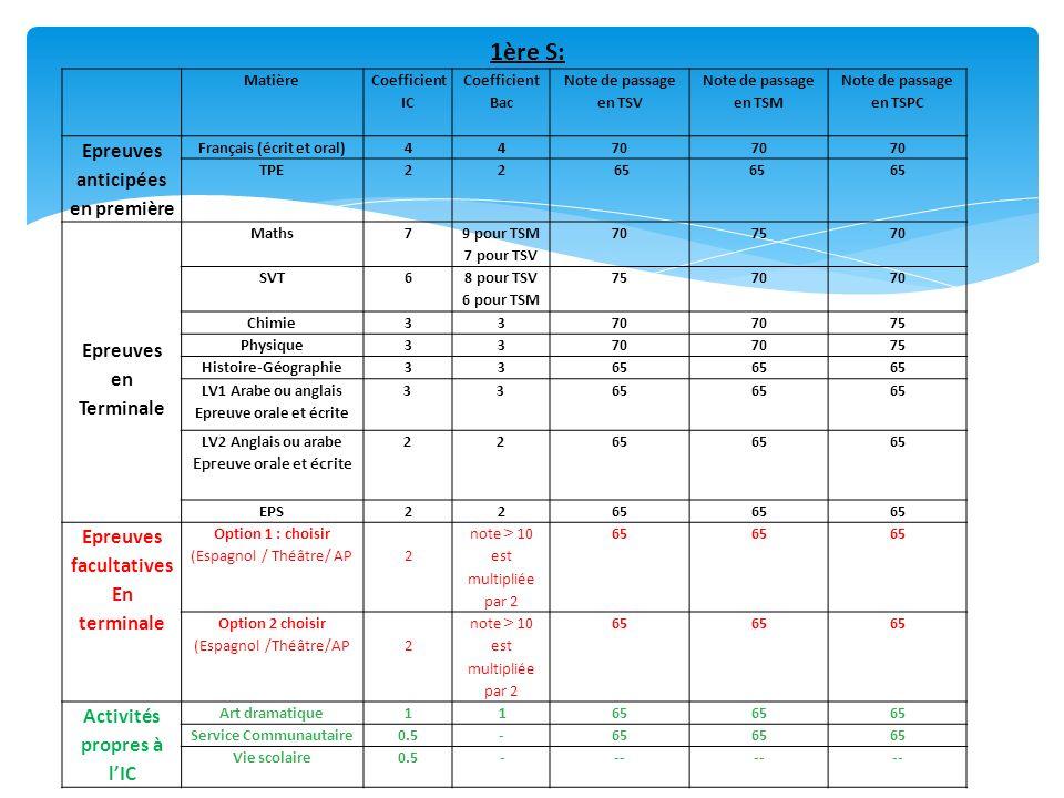 Matière Coefficient IC Coefficient Bac Note de passage en TSV Note de passage en TSM Note de passage en TSPC Epreuves anticipées en première Français