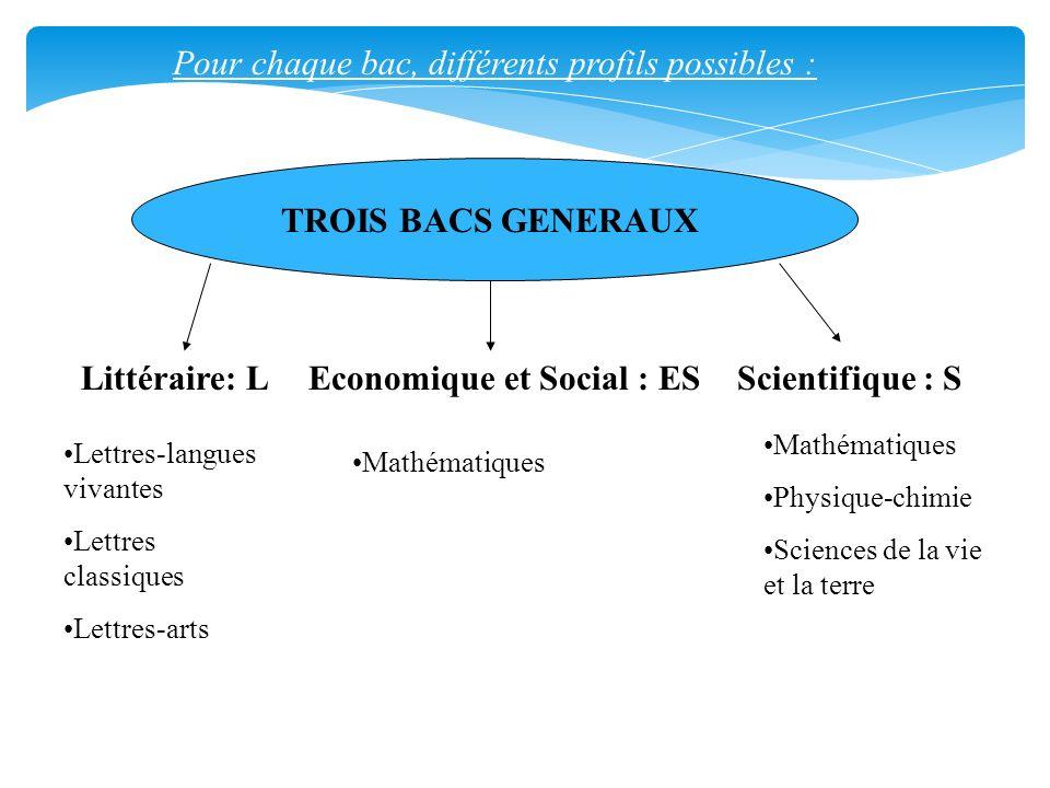 TROIS BACS GENERAUX Littéraire: LEconomique et Social : ESScientifique : S Pour chaque bac, différents profils possibles : Lettres-langues vivantes Le