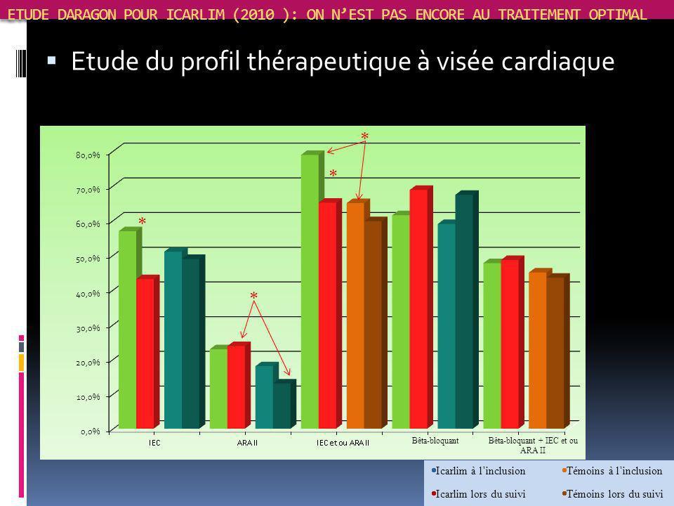 ETUDE DARAGON POUR ICARLIM (2010 ): ON NEST PAS ENCORE AU TRAITEMENT OPTIMAL Etude du profil thérapeutique à visée cardiaque Icarlim à linclusion Icar