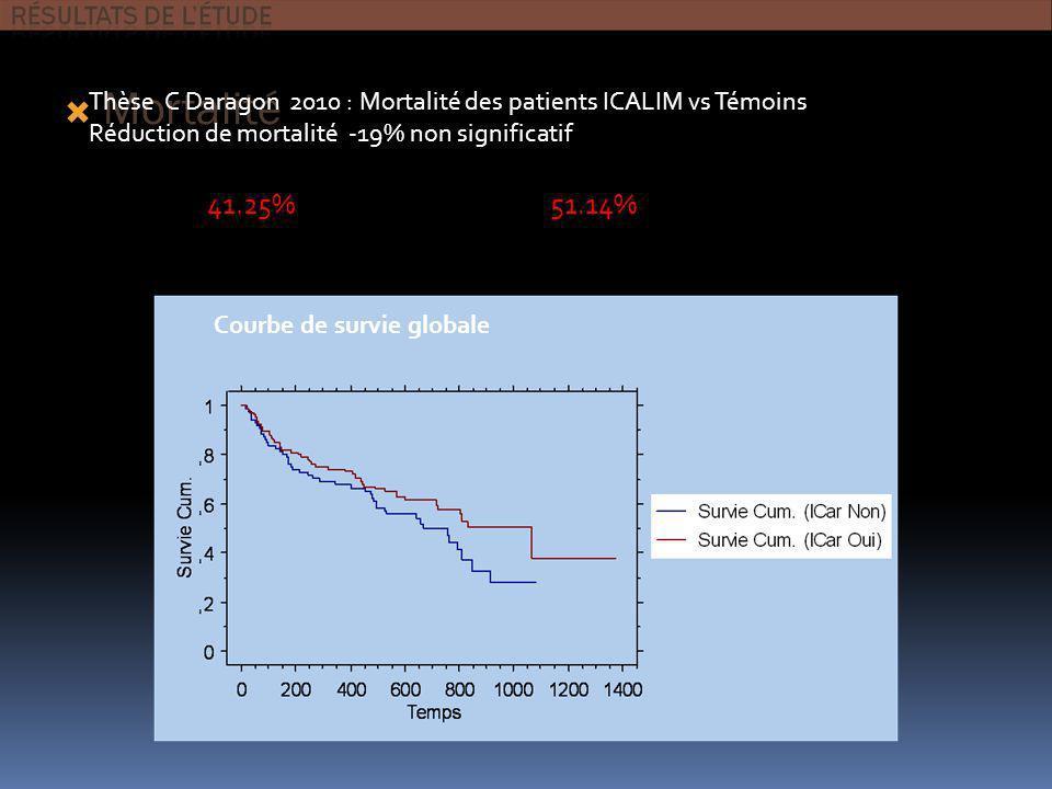 Mortalité ICARLIM 45/109 41.25% À 1 an 24.8% TEMOINS (13 patients perdus de vue) 45/88 51.14% À 1 an 30.7% Courbe de survie globale Thèse C Daragon 20