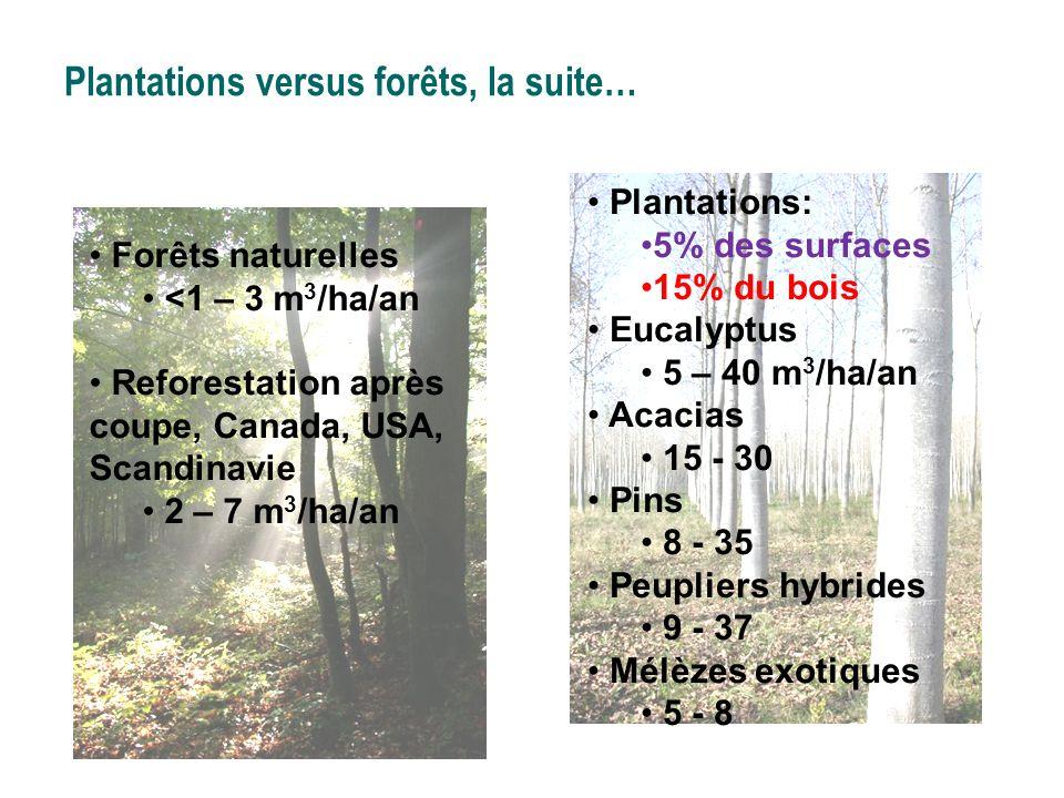 Plantations versus forêts, la suite… Forêts naturelles <1 – 3 m 3 /ha/an Reforestation après coupe, Canada, USA, Scandinavie 2 – 7 m 3 /ha/an Plantati