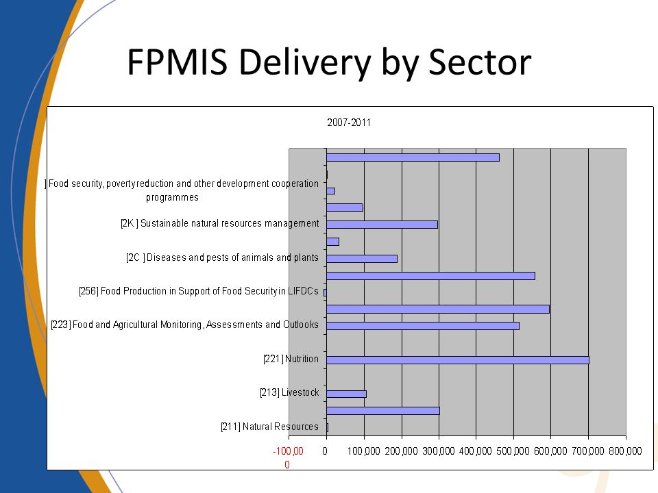 FPMIS Delivery by Sector