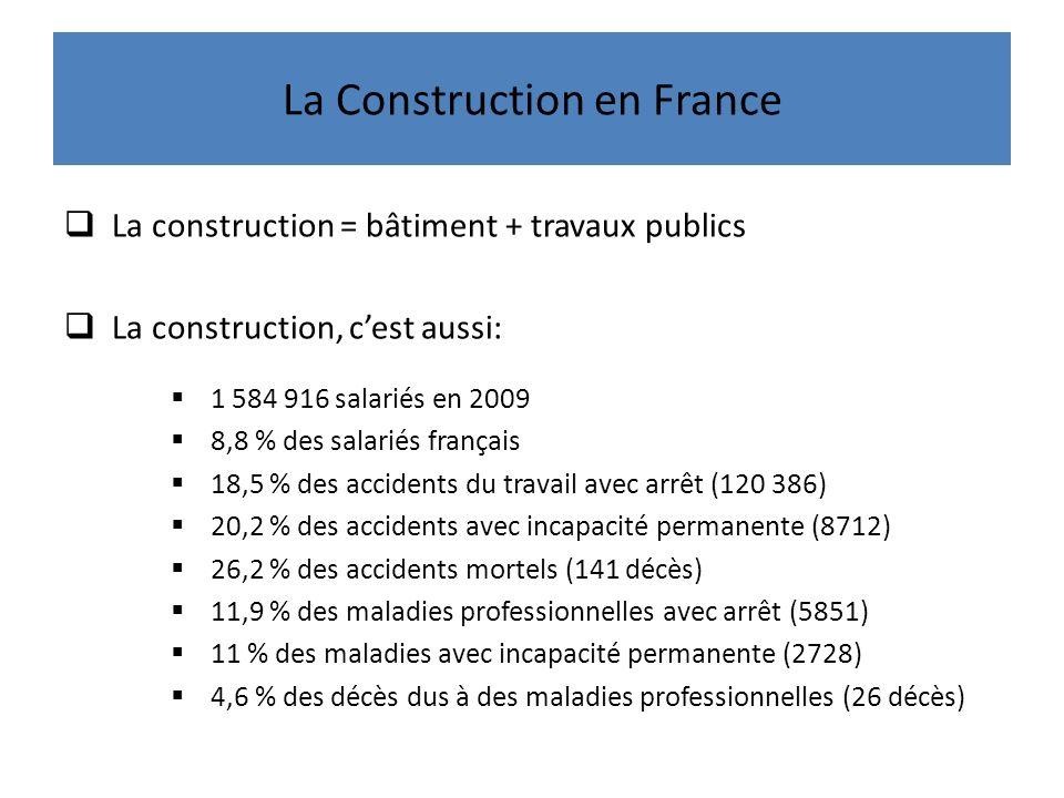 La Construction en France La construction = bâtiment + travaux publics La construction, cest aussi: 1 584 916 salariés en 2009 8,8 % des salariés français 18,5 % des accidents du travail avec arrêt (120 386) 20,2 % des accidents avec incapacité permanente (8712) 26,2 % des accidents mortels (141 décès) 11,9 % des maladies professionnelles avec arrêt (5851) 11 % des maladies avec incapacité permanente (2728) 4,6 % des décès dus à des maladies professionnelles (26 décès)