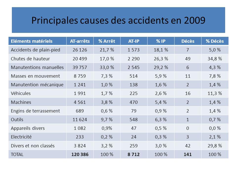 Principales causes des accidents en 2009 Eléments matérielsAT-arrêts% ArrêtAT-IP% IPDécès% Décès Accidents de plain-pied26 12621,7 %1 57318,1 %75,0 % Chutes de hauteur20 49917,0 %2 29026,3 %4934,8 % Manutentions manuelles39 75733,0 %2 54529,2 %64,3 % Masses en mouvement8 7597,3 %5145,9 %117,8 % Manutention mécanique1 2411,0 %1381,6 %21,4 % Véhicules1 9911,7 %2252,6 %1611,3 % Machines4 5613,8 %4705,4 %21,4 % Engins de terrassement6890,6 %790,9 %21,4 % Outils11 6249,7 %5486,3 %10,7 % Appareils divers1 0820,9%470,5 %00,0 % Electricité2330,2 %240,3 %32,1 % Divers et non classés3 8243,2 %2593,0 %4229,8 % TOTAL120 386100 %8 712100 %141100 %