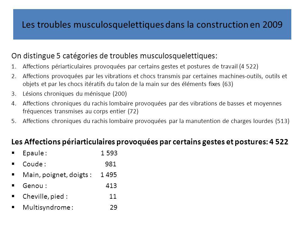 Les troubles musculosquelettiques dans la construction en 2009 On distingue 5 catégories de troubles musculosquelettiques: 1.Affections périarticulaires provoquées par certains gestes et postures de travail (4 522) 2.Affections provoquées par les vibrations et chocs transmis par certaines machines-outils, outils et objets et par les chocs itératifs du talon de la main sur des éléments fixes (63) 3.Lésions chroniques du ménisque (200) 4.Affections chroniques du rachis lombaire provoquées par des vibrations de basses et moyennes fréquences transmises au corps entier (72) 5.Affections chroniques du rachis lombaire provoquées par la manutention de charges lourdes (513) Les Affections périarticulaires provoquées par certains gestes et postures: 4 522 Epaule : 1 593 Coude : 981 Main, poignet, doigts : 1 495 Genou : 413 Cheville, pied : 11 Multisyndrome : 29