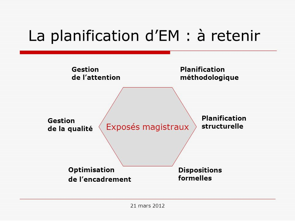21 mars 2012 La planification dEM : à retenir Exposés magistraux Gestion de lattention Optimisation de lencadrement Planification structurelle Planifi