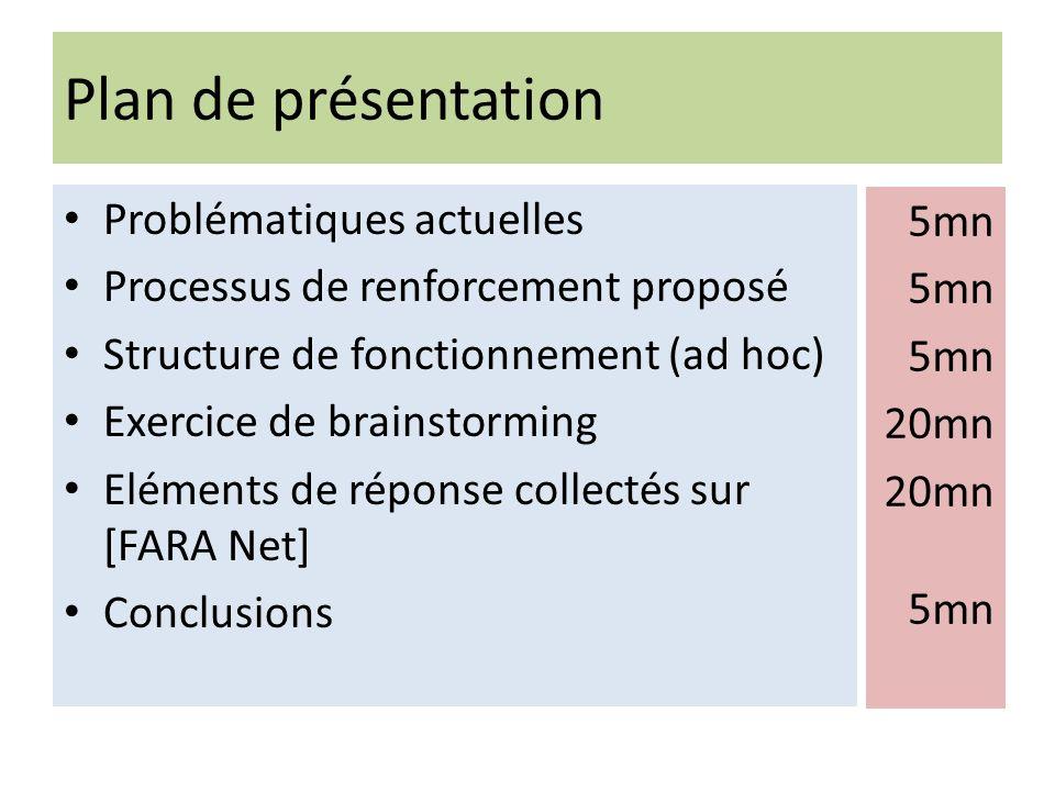 Plan de présentation Problématiques actuelles Processus de renforcement proposé Structure de fonctionnement (ad hoc) Exercice de brainstorming Elément