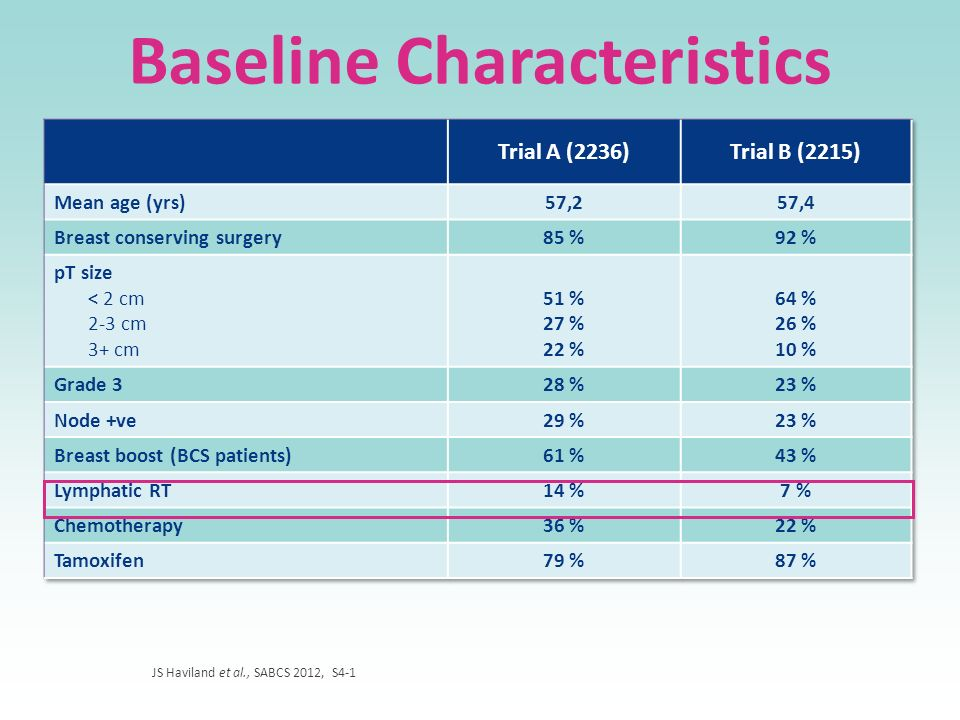 Baseline Characteristics JS Haviland et al., SABCS 2012, S4-1