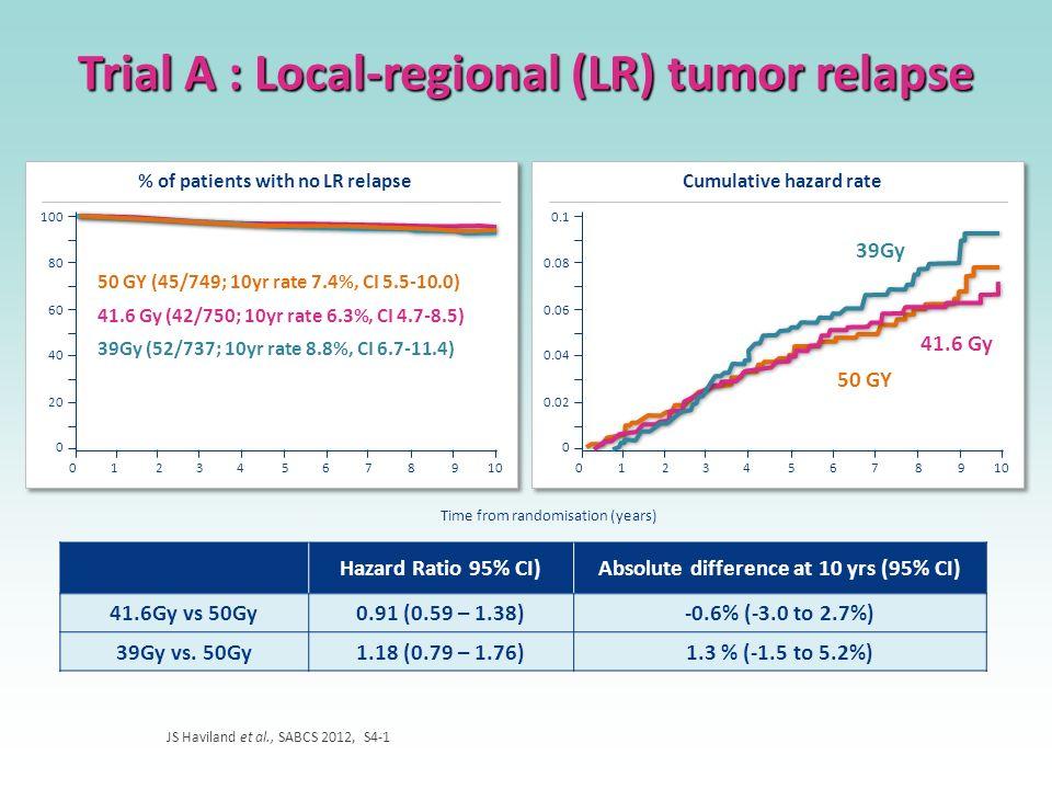 Trial A : Local-regional (LR) tumor relapse JS Haviland et al., SABCS 2012, S4-1 % of patients with no LR relapse 100 80 60 40 20 0 012345678910 50 GY