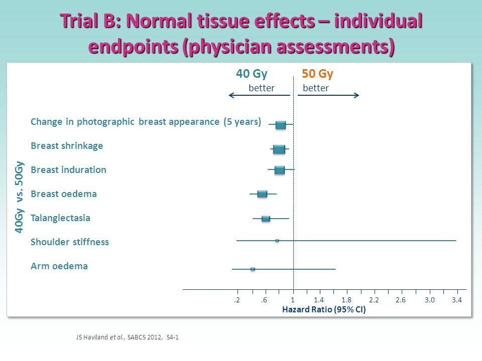 Trial B: Normal tissue effects – individual endpoints (physician assessments) JS Haviland et al., SABCS 2012, S4-1 better.2 Hazard Ratio (95% CI) 40 G