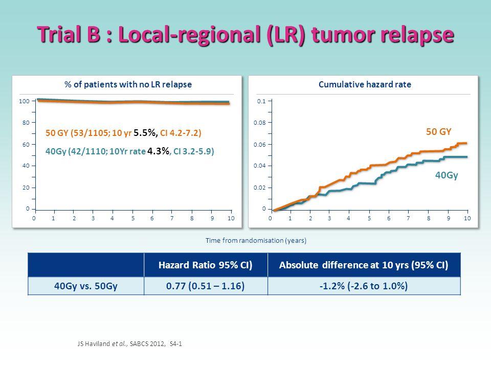 Trial B : Local-regional (LR) tumor relapse JS Haviland et al., SABCS 2012, S4-1 % of patients with no LR relapse 100 80 60 40 20 0 012345678910 5.5%,