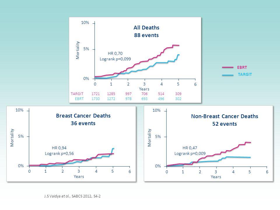 J.S Vaidya et al., SABCS 2012, S4-2 TARGIT EBRT Mortality 0% 5% 10% 0 Years 12345 6 HR 0,94 Logrank p=0,56 Breast Cancer Deaths 36 events Mortality 0%