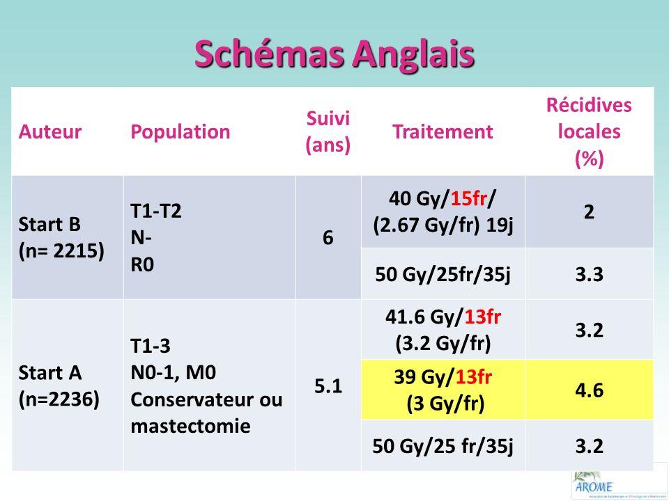 AuteurPopulation Suivi (ans) Traitement Récidives locales (%) Start B (n= 2215) T1-T2 N- R0 6 40 Gy/15fr/ (2.67 Gy/fr) 19j 2 50 Gy/25fr/35j3.3 Start A