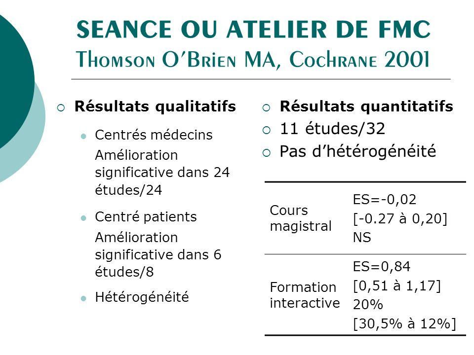 SEANCE OU ATELIER DE FMC Thomson OBrien MA, Cochrane 2001 Résultats qualitatifs Centrés médecins Amélioration significative dans 24 études/24 Centré patients Amélioration significative dans 6 études/8 Hétérogénéité Résultats quantitatifs 11 études/32 Pas dhétérogénéité Cours magistral ES=-0,02 [-0.27 à 0,20] NS Formation interactive ES=0,84 [0,51 à 1,17] 20% [30,5% à 12%]