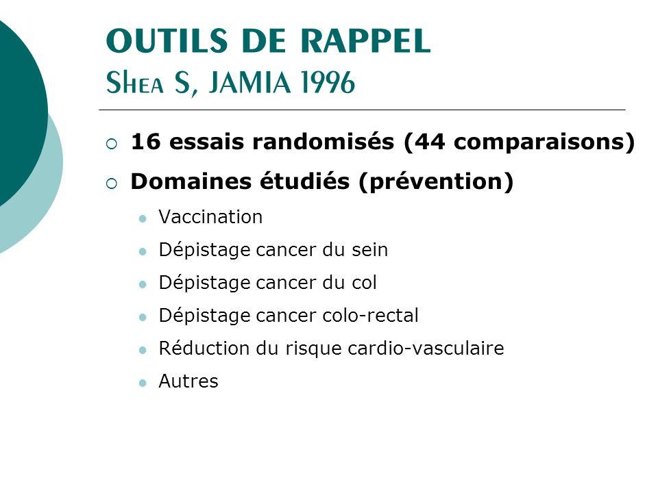 OUTILS DE RAPPEL Shea S, JAMIA 1996 16 essais randomisés (44 comparaisons) Domaines étudiés (prévention) Vaccination Dépistage cancer du sein Dépistage cancer du col Dépistage cancer colo-rectal Réduction du risque cardio-vasculaire Autres