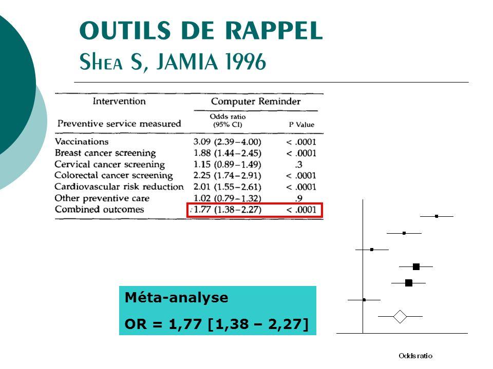 Méta-analyse OR = 1,77 [1,38 – 2,27]