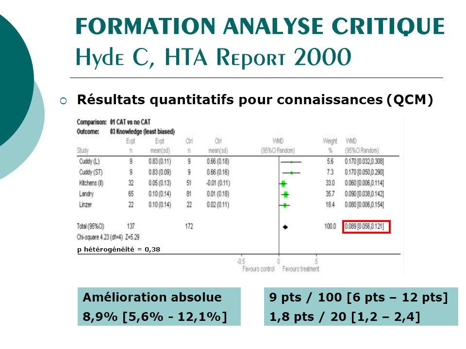 FORMATION ANALYSE CRITIQUE Hyde C, HTA Report 2000 Résultats quantitatifs pour connaissances (QCM) Amélioration absolue 8,9% [5,6% - 12,1%] 9 pts / 100 [6 pts – 12 pts] 1,8 pts / 20 [1,2 – 2,4] p hétérogénéité = 0,38