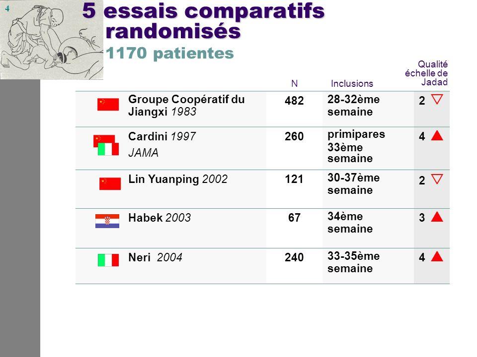 4 5essais comparatifs randomisés 5 essais comparatifs randomisés 1170 patientes Groupe Coopératif du Jiangxi 1983 482 28-32ème semaine 2 Cardini 1997 JAMA 260 primipares 33ème semaine 4 Lin Yuanping 2002121 30-37ème semaine 2 Habek 200367 34ème semaine 3 Neri 2004240 33-35ème semaine 4 Inclusions Qualité échelle de Jadad N