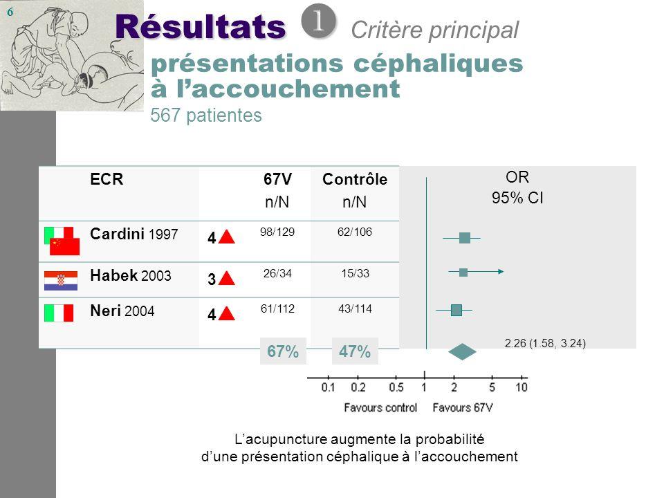 6 Résultats Résultats Critère principal OR 2.26 (1.58, 3.24) ECR67V n/N Contrôle n/N OR 95% CI Cardini 1997 4 98/12962/106 Habek 2003 3 26/3415/33 Neri 2004 4 61/11243/114 2.26 (1.58, 3.24) présentations céphaliques à laccouchement 567 patientes Lacupuncture augmente la probabilité dune présentation céphalique à laccouchement 47%67%