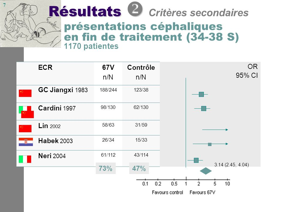 8 nombre de césariennes 567 patientes OR 2.26 (1.58, 3.24) ECR67V n/N Contrôle n/N OR 95% CI Cardini 1997 46/13047/130 Habek 2003 12/3416/33 Neri 2004 58/11276/114 0.71 (0.51, 1.00) Résultats Résultats Critères secondaires 42% 50%