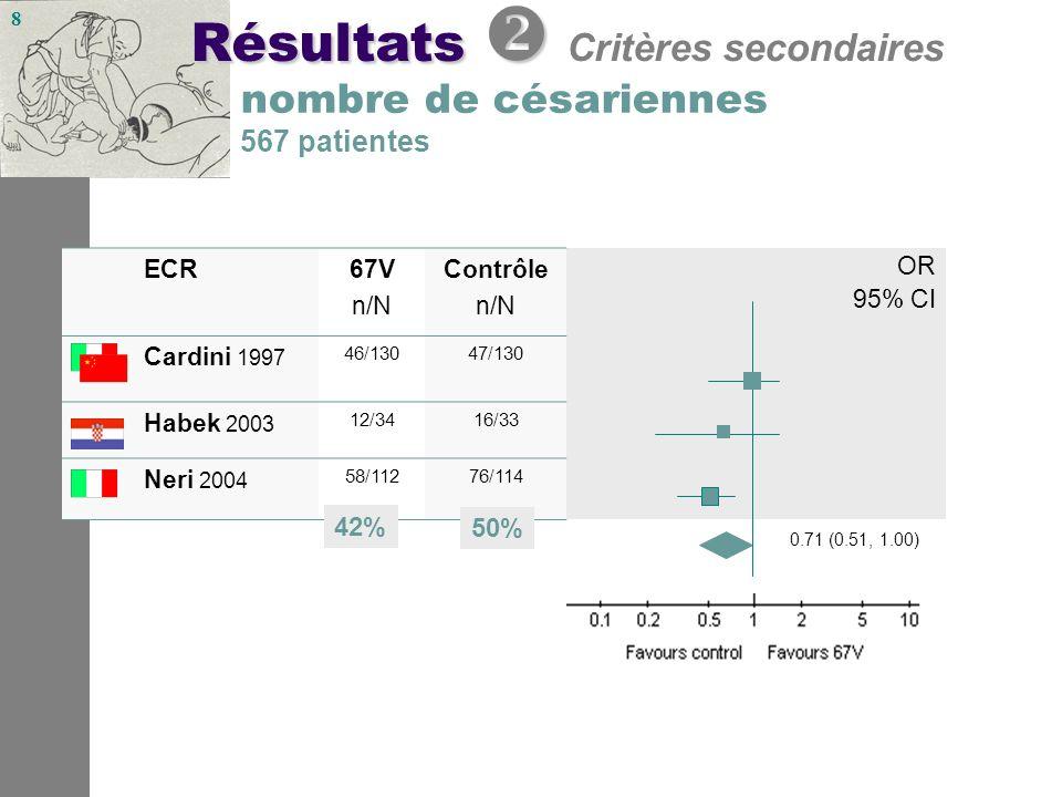 8 nombre de césariennes 567 patientes OR 2.26 (1.58, 3.24) ECR67V n/N Contrôle n/N OR 95% CI Cardini 1997 46/13047/130 Habek 2003 12/3416/33 Neri 2004