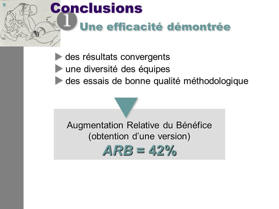 9 Augmentation Relative du Bénéfice (obtention dune version) ARB = 42% Une efficacité démontrée Une efficacité démontrée des résultats convergents une diversité des équipes des essais de bonne qualité méthodologiqueConclusions