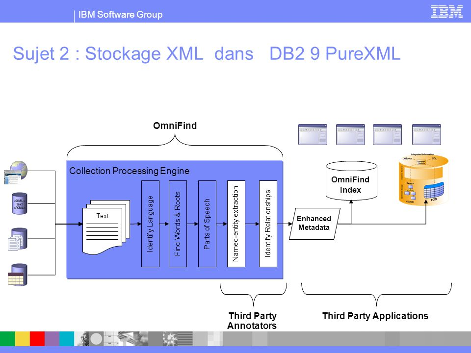 IBM Software Group Sujet 2 : Stockage XML dans DB2 9 PureXML Collection Processing Engine Identify Language Find Words & Roots Parts of Speech Enhanced Metadata Third Party Annotators OmniFind Index Named-entity extraction Identify Relationships Third Party Applications Text OmniFind