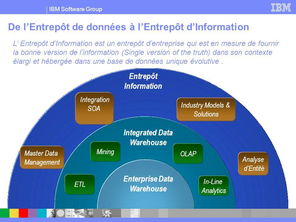 IBM Software Group Entrepôt Information De lEntrepôt de données à lEntrepôt dInformation Enterprise Data Warehouse Integrated Data Warehouse ETL Minin