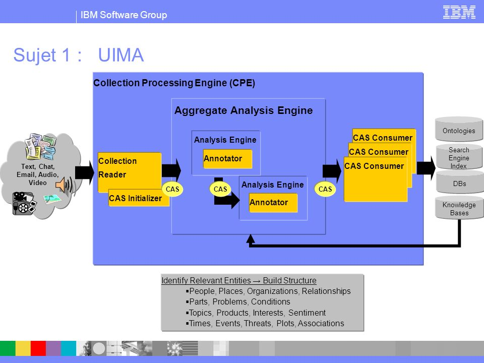 IBM Software Group Sujet 1 : UIMA Collection Processing Engine (CPE) Aggregate Analysis Engine Collection Reader Text, Chat, Email, Audio, Video Analysis Engine Annotator Analysis Engine Annotator CAS CAS Consumer Ontologies Search Engine Index DBs Knowledge Bases CAS CAS Initializer CAS Identify Relevant Entities Build Structure People, Places, Organizations, Relationships Parts, Problems, Conditions Topics, Products, Interests, Sentiment Times, Events, Threats, Plots, Associations