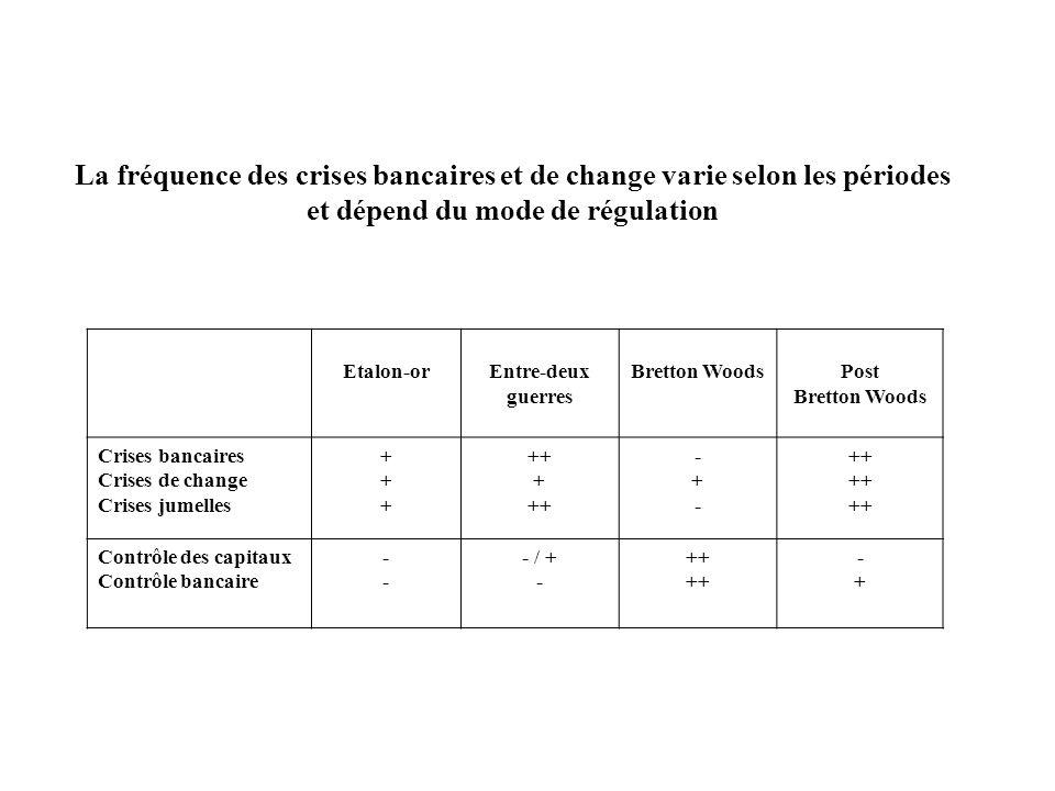 La fréquence des crises bancaires et de change varie selon les périodes et dépend du mode de régulation Etalon-orEntre-deux guerres Bretton WoodsPost