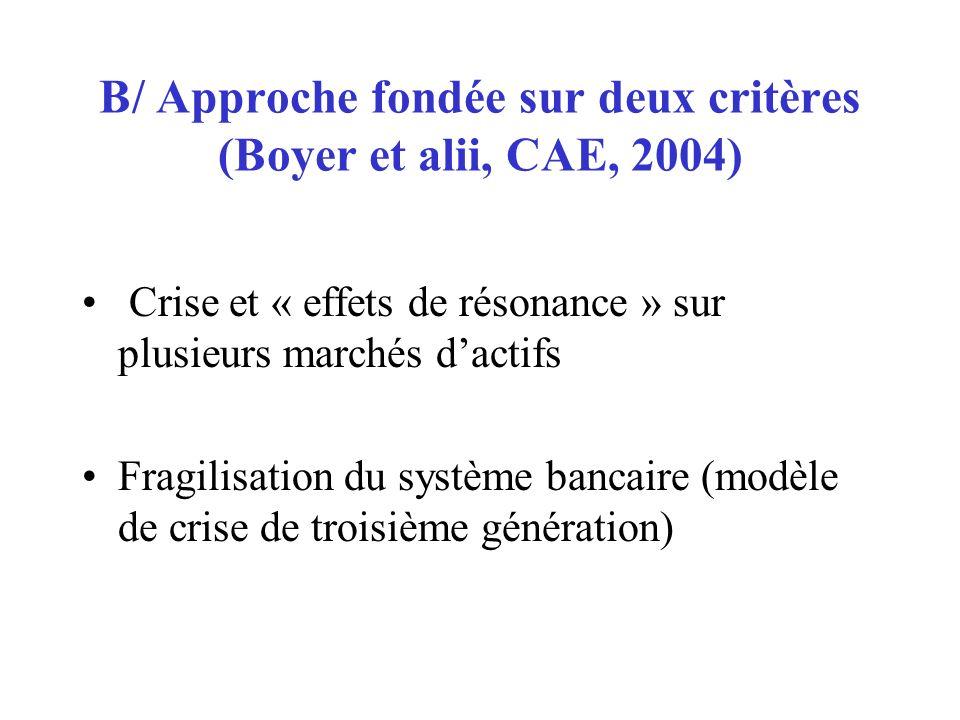 B/ Approche fondée sur deux critères (Boyer et alii, CAE, 2004) Crise et « effets de résonance » sur plusieurs marchés dactifs Fragilisation du systèm
