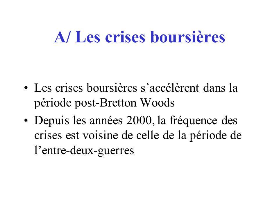 B/ Approche fondée sur deux critères (Boyer et alii, CAE, 2004) Crise et « effets de résonance » sur plusieurs marchés dactifs Fragilisation du système bancaire (modèle de crise de troisième génération)