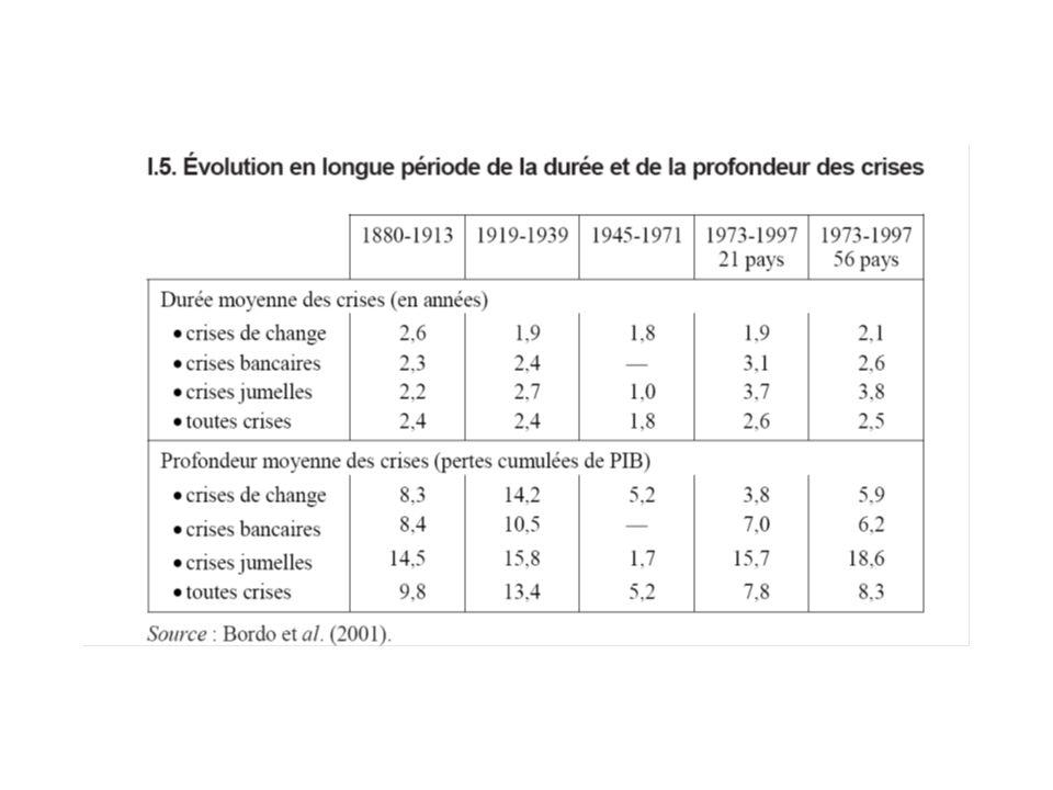 Une recrudescence des crises par rapport aux « Trente glorieuses »… Source : repris de Dehove Mario (2003), p.