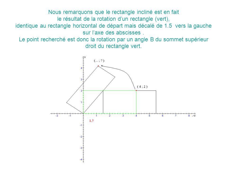 Nous remarquons que le rectangle incliné est en fait le résultat de la rotation dun rectangle (vert), identique au rectangle horizontal de départ mais décalé de 1.5 vers la gauche sur laxe des abscisses.