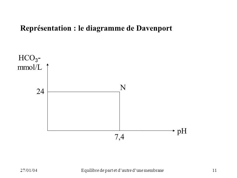 27/01/04Equilibre de part et dautre dune membrane11 Représentation : le diagramme de Davenport HCO 3 - mmol/L 7,4 24 pH N
